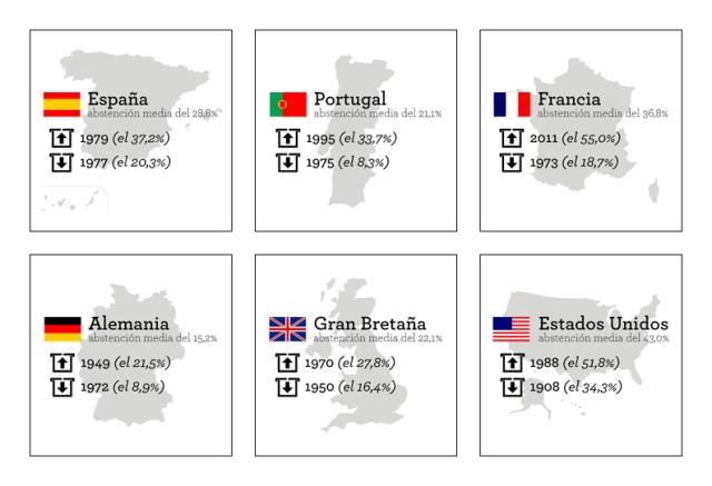 Máximos y mínimos de abstención en distintos paises